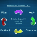 Professional Learning Cycle | EduGains.ca