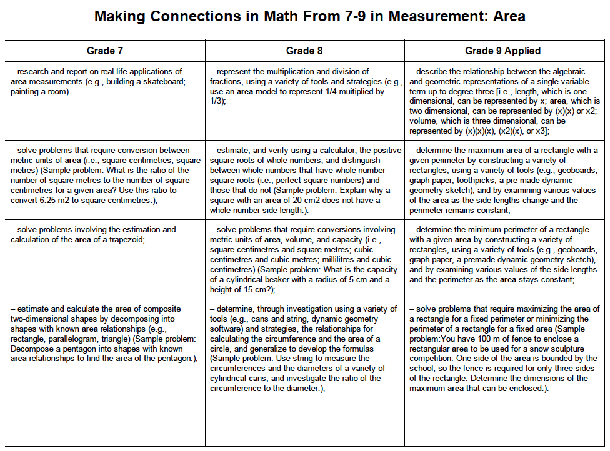 Making Connections From Grade 7 To 9 In Measurement
