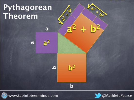 Pythagorean Theorem - Square Root Area of Hypotenuse to Get Length