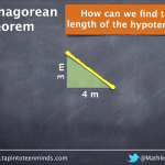 Pythagorean Theorem - Visual of 3, 4, 5 Right Triangle