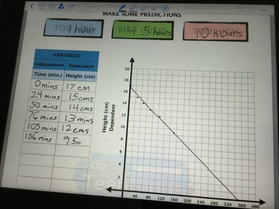 Week In Review #2 - Candle Burning Student Exemplar Table and Scatter Plot