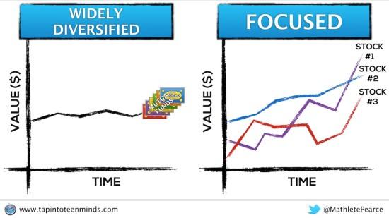 Earning Versus Learning - Focused vs. Wide Diversification