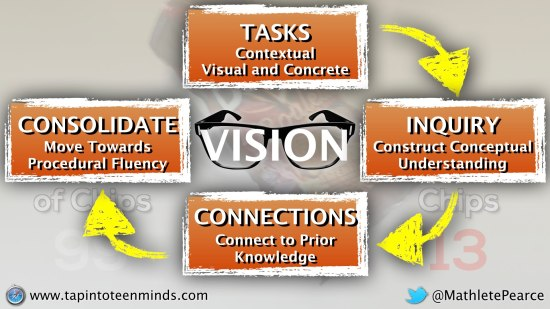 Vision for Mathematics Education - Contextual Visual Concrete