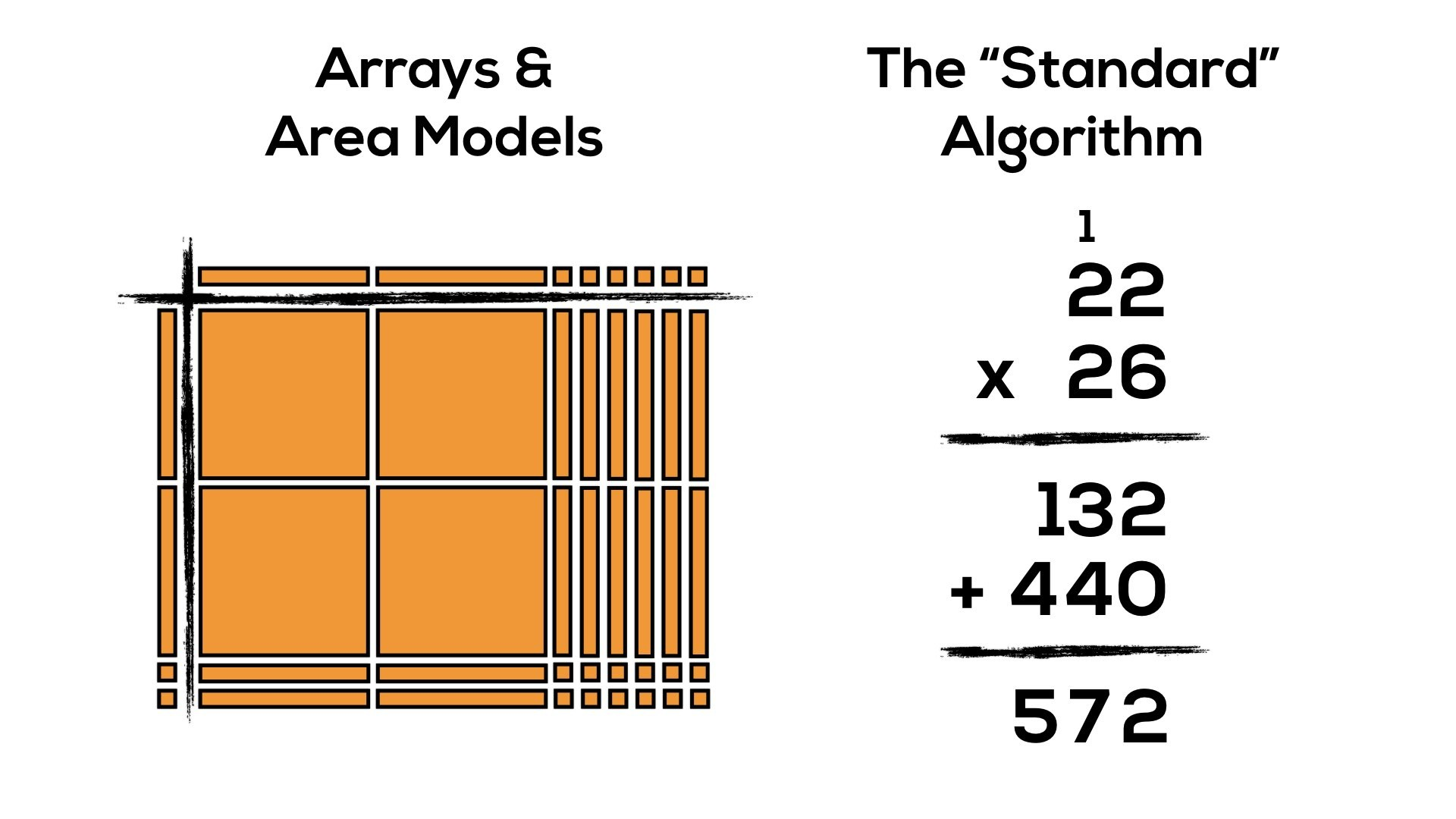 Progression Of Multiplication Arrays Area Models Amp The Standard Algorithm