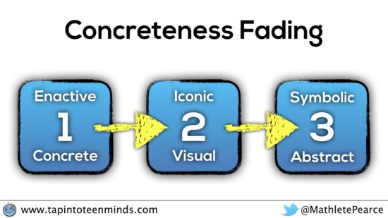 How Does The Japanese Multiplication Method Connect to Concreteness Fading