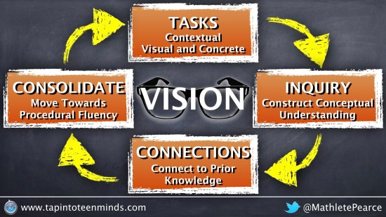 Mathematics Vision - A Math Lesson in 4-Parts - Contextual, Visual and Concrete