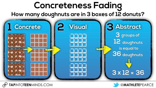Concreteness Fading.017 How Many Doughnuts in 3 Boxes concreteness fading model