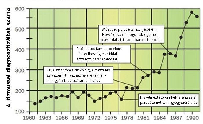 Parker: A paracetamol az autizmus járvány okozója? Ennek semmi értelme…legalábbis elsőre