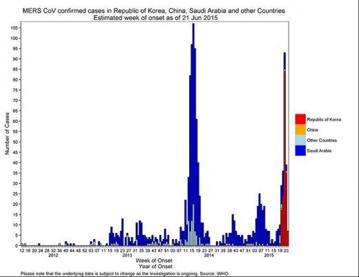Saudi and Korea Waves of MERS Coronavirus