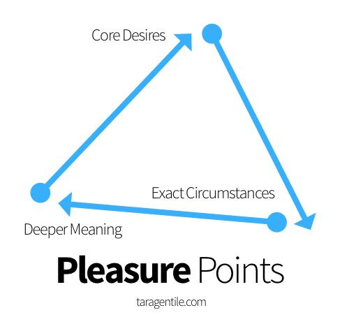 pleasurepoints