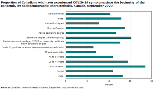 Title: Proportion of Canadians who have experienced COVID_10 symptoms since the beginning of the pandemic, by sociodemographic characteristics, Canada, September 2020. horizontal bar graph that shows various race, citizenship, education, age, and sex categories.