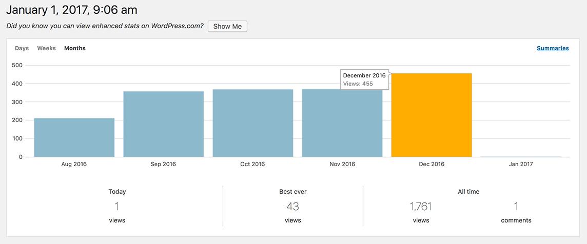 HerbaMember Stats Dec 2016   Monthly Blogging Income Report December