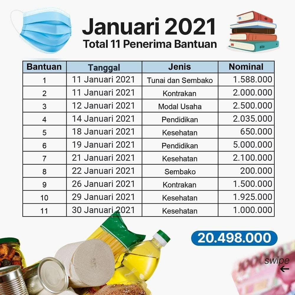 laporan-bantuan-tsp-bulan-januari-2021_2