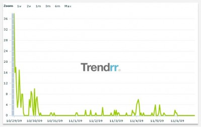 #telmojuniorfacts - posts per hour