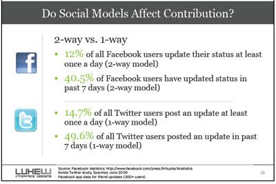 social models lukeW