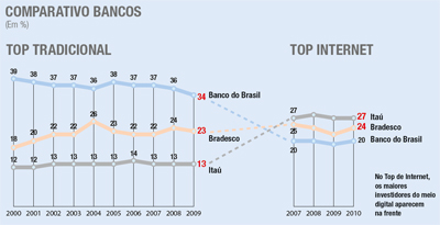 top bancos - top internet 2010