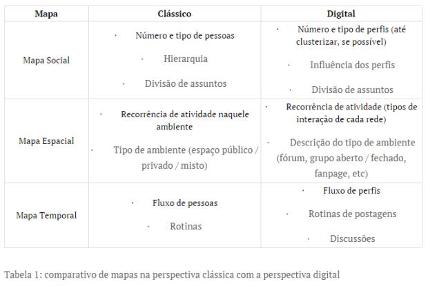 etnografia x etnografia digital -