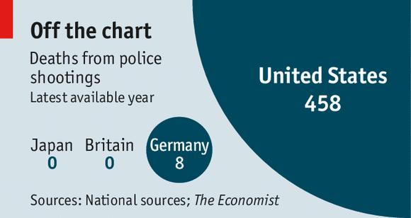 mortes-por-policiais-estados-unidos-inglaterra-alemanha-e-japao