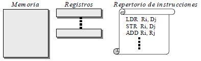 Arquitectura (lenguaje máquina)