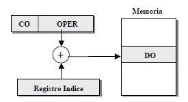 Direccionamiento indexado