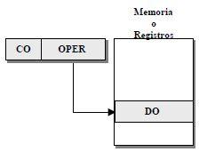Directo (memoria o registros)