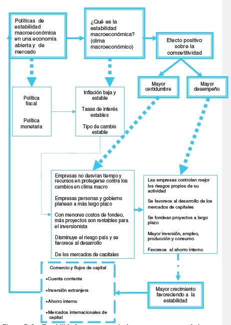 Estabilidad macroeconómica como precursor de la competitividad