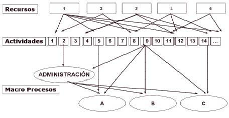 Estructura de un sistema costos ABC