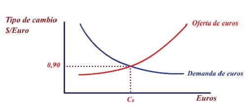 Punto de equilibrio entre la oferta y demanda de divisas