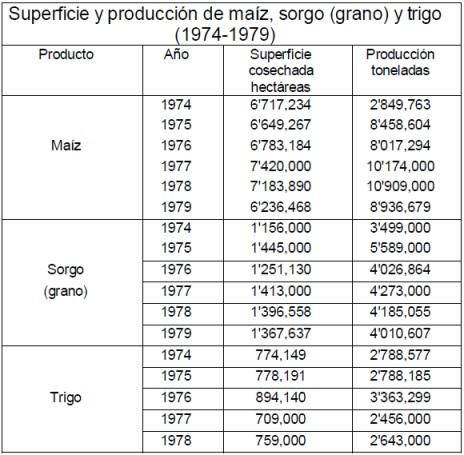 Superficie y producción de maíz, sorgo (grano) y trigo