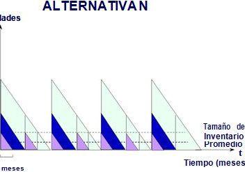 Tamaño del lote Alternativa N