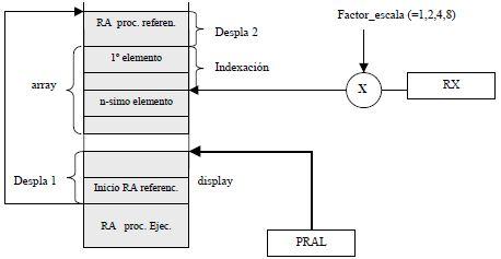 Acceso a variables de tipo array no locales (contenido)