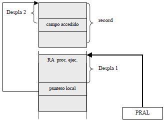 Acceso a variables de tipo record locales (dirección)