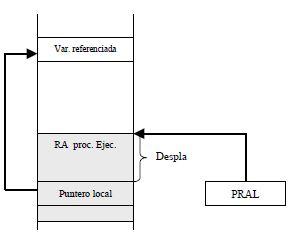 Acceso a variables escalares locales y dirección