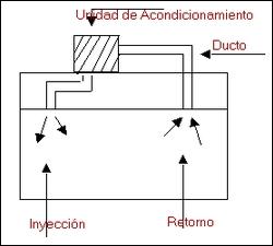 Aire acondicionado de unidad central o integral.