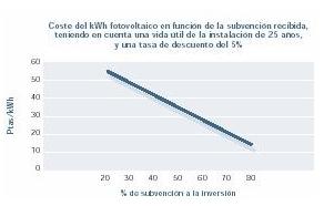 Costo del kWh fotovoltaico
