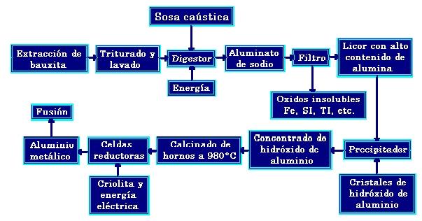Diagrama de la producción de Aluminio