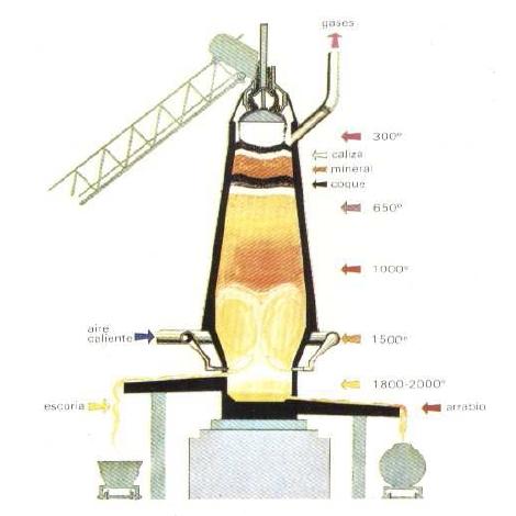 Diagrama de las distintas Temperaturas en el Alto Horno