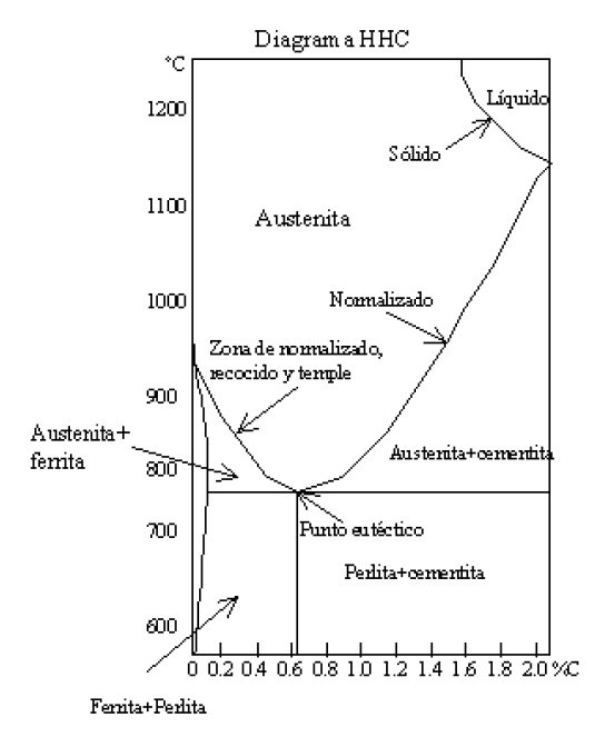 Distintas Zonas en el diagrama HHC