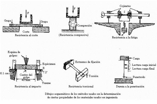 Distintas pruebas realizadas en los materiales