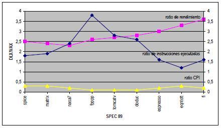 Eficiencia de los procesadores RISC