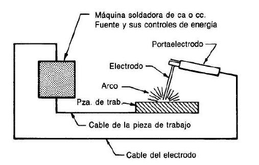 El circuito básico para soldadura con arco