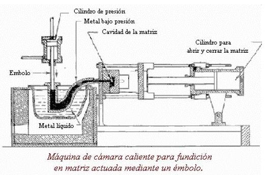 Fundición con cámara caliente