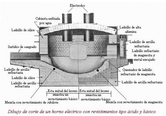 Horno de Arco Eléctrico