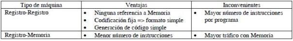 Instrucciones ALU