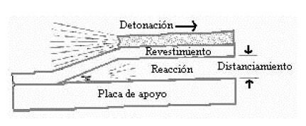 Proceso de unión explosiva
