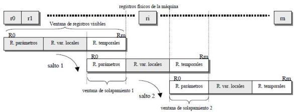 Registros de la máquina