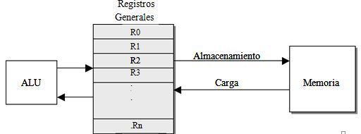 Registros generales