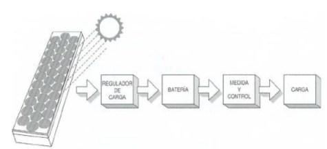 Sistema regulador