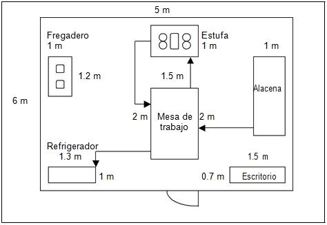 Distribución de planta de la empresa y flujo de pro ducción más eficiente