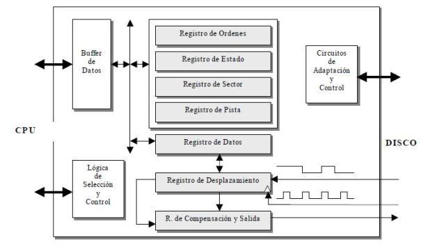 Estructura y funcionamiento del controlador de dispositivo